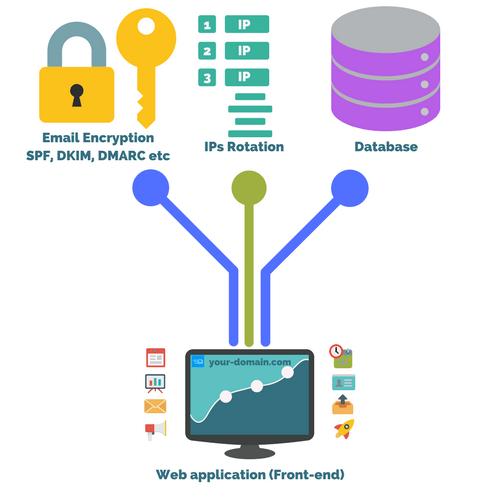 WebSMTP Is Web Based Multiple Virtul Service Provider